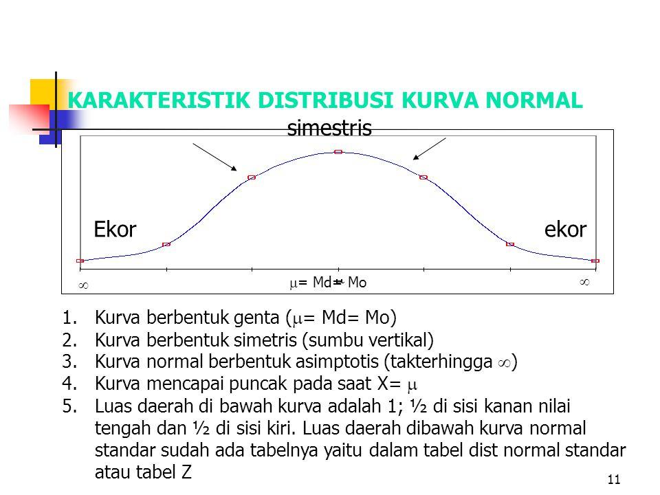 11 KARAKTERISTIK DISTRIBUSI KURVA NORMAL 1.Kurva berbentuk genta (  = Md= Mo) 2.Kurva berbentuk simetris (sumbu vertikal) 3.Kurva normal berbentuk as