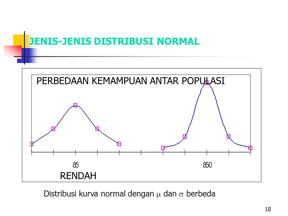 18 JENIS-JENIS DISTRIBUSI NORMAL Distribusi kurva normal dengan  dan  berbeda PERBEDAAN KEMAMPUAN ANTAR POPULASI RENDAH