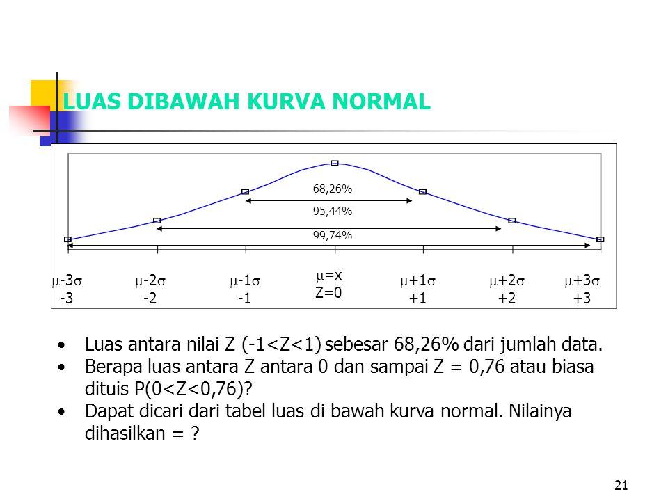 21 LUAS DIBAWAH KURVA NORMAL  -3  -3  =x Z=0  +1  +1  +2  +2  +3  +3  -2  -2  -1  68,26% 99,74% 95,44% •Luas antara nilai Z (-1<Z<1) sebe
