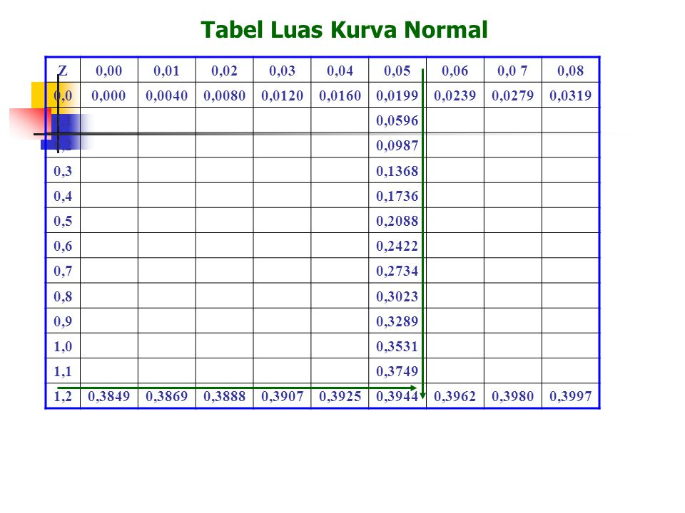 Tabel Luas Kurva Normal Z0,000,010,020,030,040,050,060,0 70,08 0,00,0000,00400,00800,01200,01600,01990,02390,02790,0319 0,10,0596 0,20,0987 0,30,1368