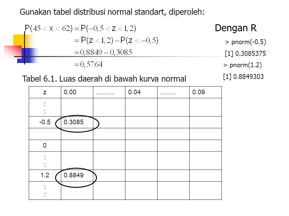Gunakan tabel distribusi normal standart, diperoleh: Dengan R > pnorm(-0.5) [1] 0.3085375 > pnorm(1.2) [1] 0.8849303 Tabel 6.1. Luas daerah di bawah k
