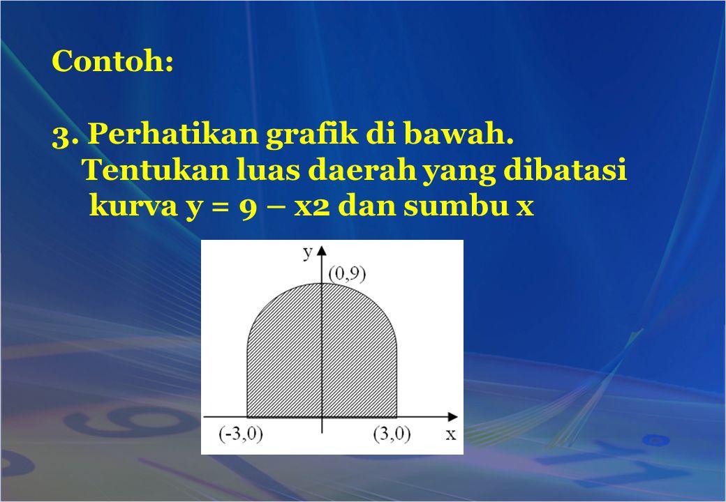 Contoh: 3. Perhatikan grafik di bawah. Tentukan luas daerah yang dibatasi kurva y = 9 – x2 dan sumbu x