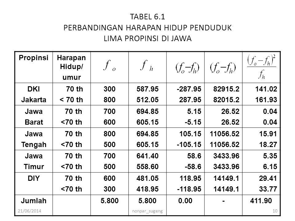 TABEL 6.1 PERBANDINGAN HARAPAN HIDUP PENDUDUK LIMA PROPINSI DI JAWA PropinsiHarapan Hidup/ umur DKI Jakarta 70 th < 70 th 300 800 587.95 512.05 -287.9