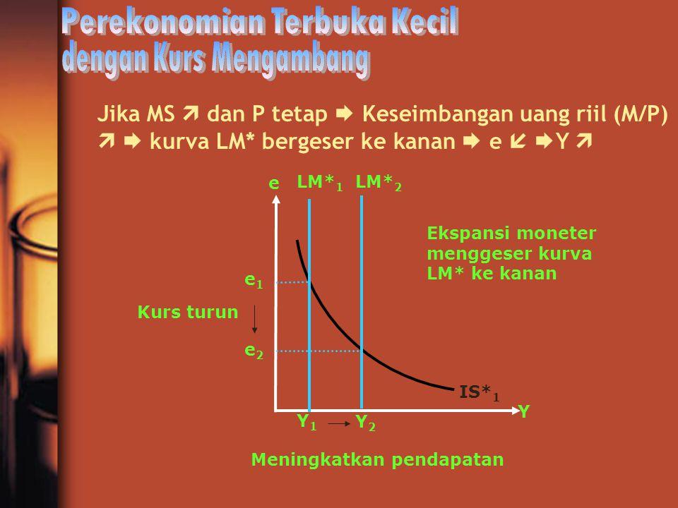 Jika MS  dan P tetap  Keseimbangan uang riil (M/P)   kurva LM* bergeser ke kanan  e   Y  Y1Y1 e1e1 Y2Y2 Y e2e2 e LM* 1 LM* 2 Kurs turun Mening