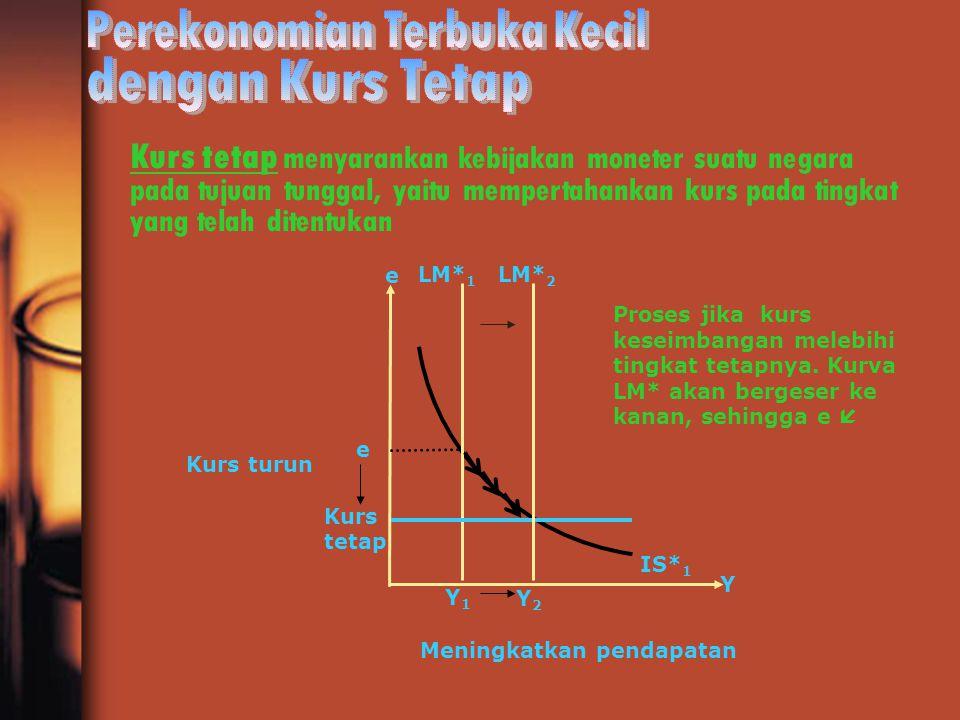 Kurs tetap menyarankan kebijakan moneter suatu negara pada tujuan tunggal, yaitu mempertahankan kurs pada tingkat yang telah ditentukan Y1Y1 e Y2Y2 Y