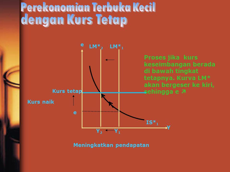 Y2Y2 e Y1Y1 Y Kurs tetap e LM* 2 LM* 1 Kurs naik Meningkatkan pendapatan IS* 1 Proses jika kurs keseimbangan berada di bawah tingkat tetapnya. Kurva L