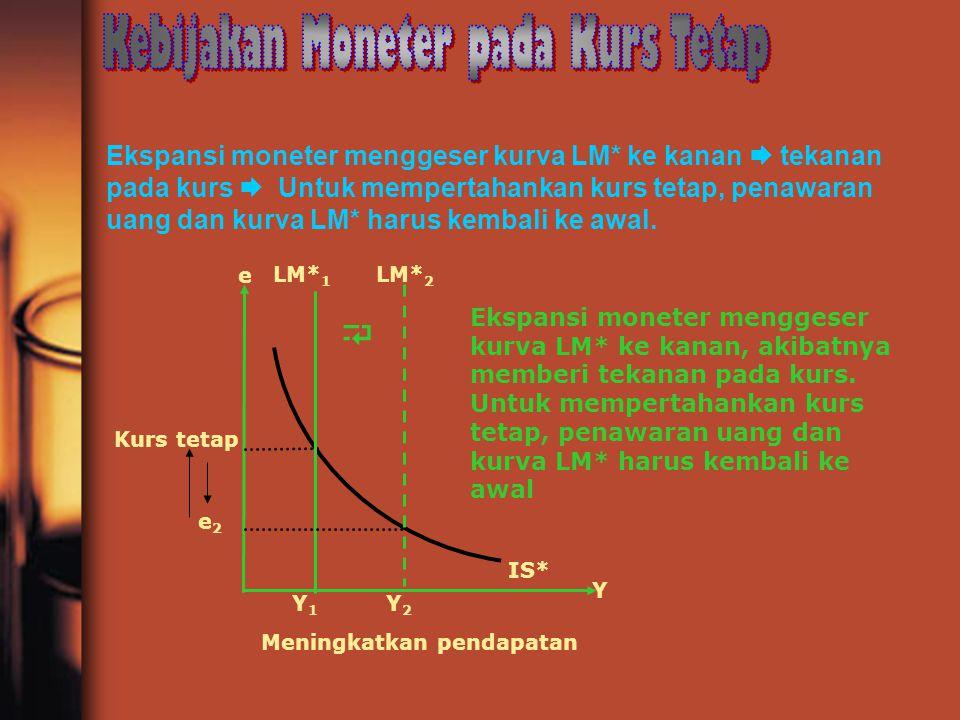 Ekspansi moneter menggeser kurva LM* ke kanan  tekanan pada kurs  Untuk mempertahankan kurs tetap, penawaran uang dan kurva LM* harus kembali ke awa