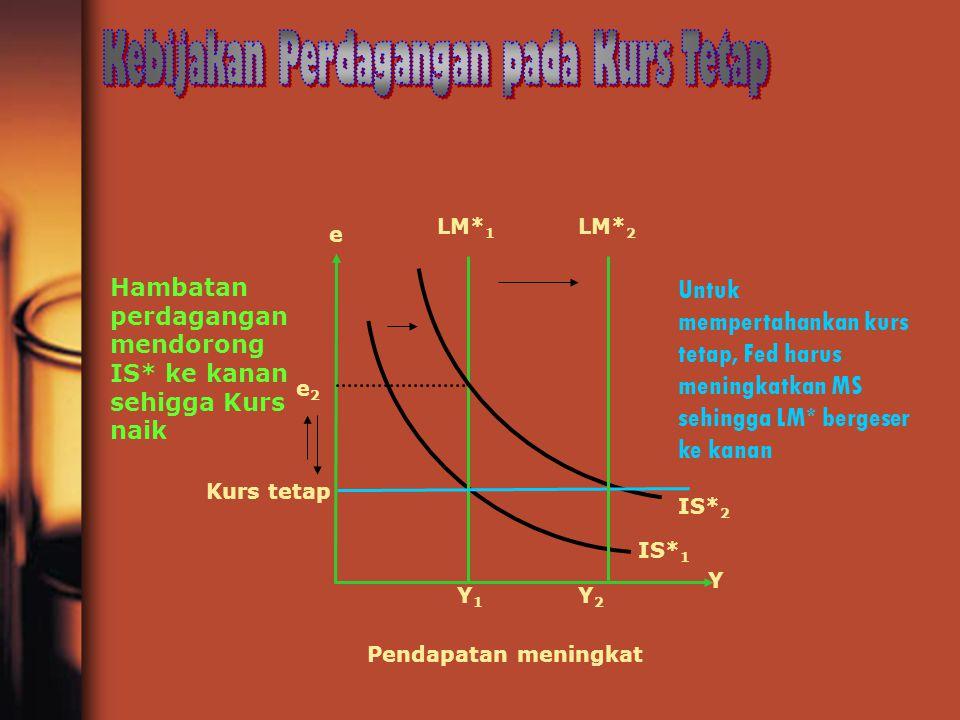 Y2Y2 Kurs tetap Y1Y1 Y e2e2 e IS* 2 LM* 1 Hambatan perdagangan mendorong IS* ke kanan sehigga Kurs naik Pendapatan meningkat IS* 1 Untuk mempertahanka