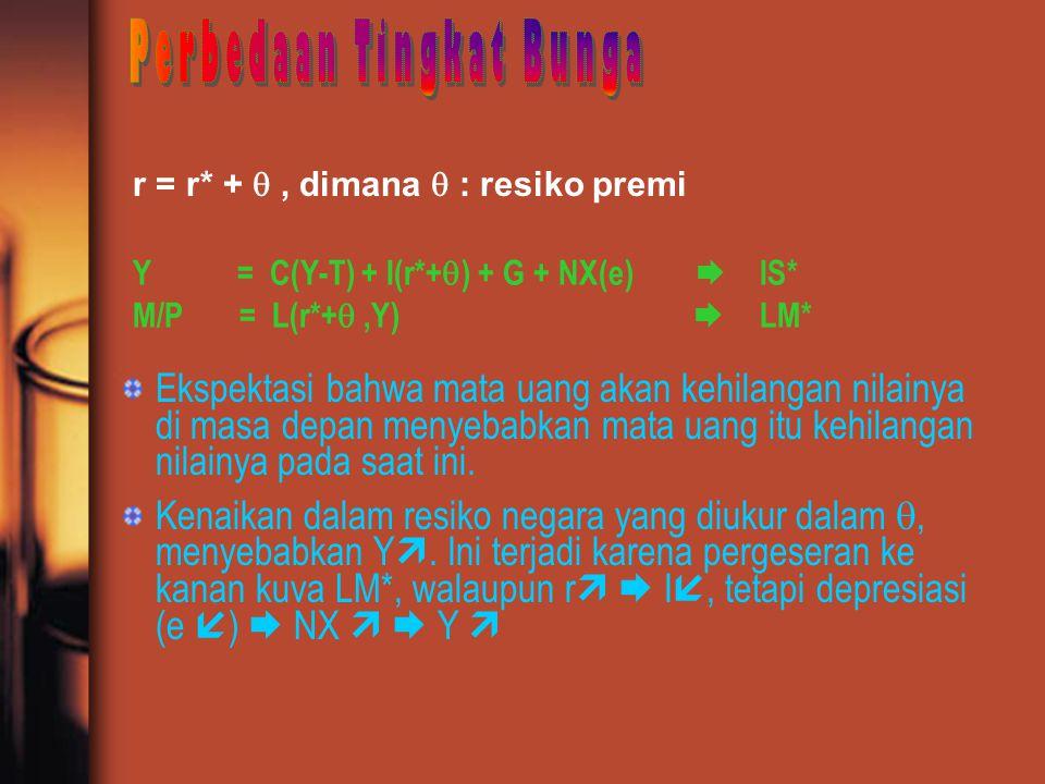 r = r* + , dimana  : resiko premi Y = C(Y-T) + I(r*+  ) + G + NX(e)  IS* M/P = L(r*+ ,Y)  LM* Ekspektasi bahwa mata uang akan kehilangan nilainy