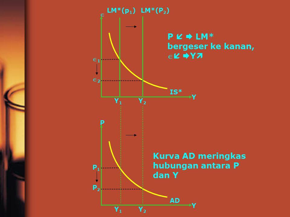 Y1Y1 11 Y2Y2 Y 22  LM*(p 1 )LM*(P 2 ) IS* P   LM* bergeser ke kanan,    Y  Y1Y1 P1P1 Y2Y2 Y P2P2 P AD Kurva AD meringkas hubungan antara P