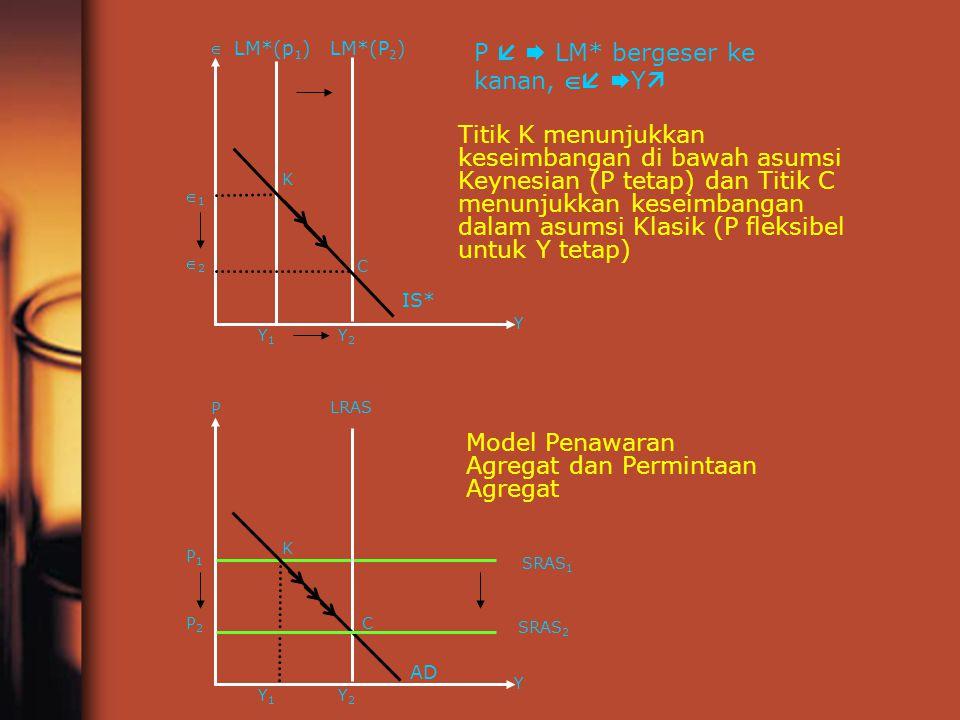 C C K K Y1Y1 11 Y2Y2 Y 22  LM*(p 1 )LM*(P 2 ) IS* P   LM* bergeser ke kanan,    Y  Y1Y1 P1P1 Y2Y2 Y P2P2 P AD Model Penawaran Agregat dan P