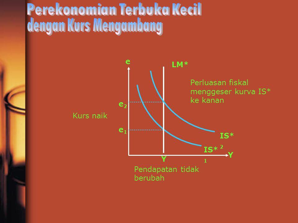 e1e1 Y Y e2e2 e IS* 2 LM* Kurs naik Pendapatan tidak berubah IS* 1 Perluasan fiskal menggeser kurva IS* ke kanan
