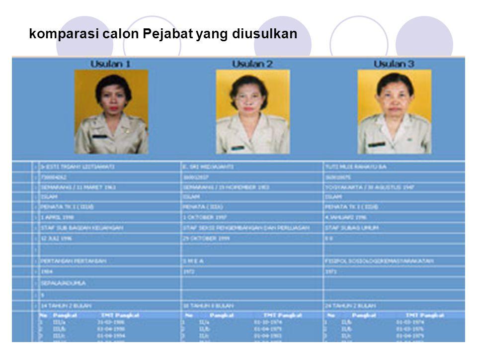 komparasi calon Pejabat yang diusulkan