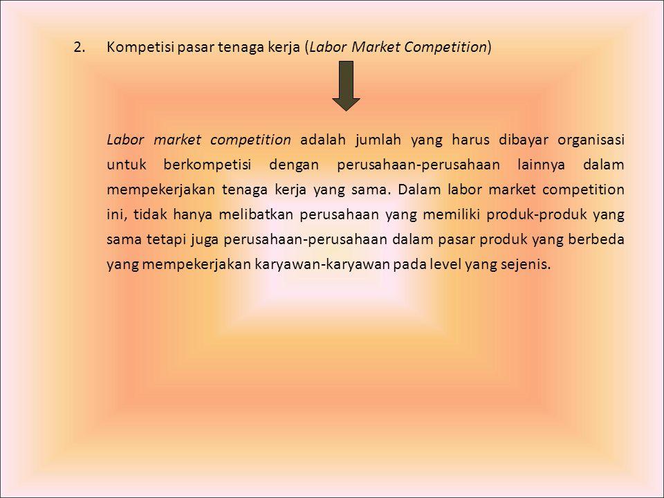 2.Kompetisi pasar tenaga kerja (Labor Market Competition) Labor market competition adalah jumlah yang harus dibayar organisasi untuk berkompetisi deng
