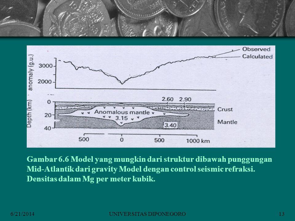 6/21/2014UNIVERSITAS DIPONEGORO13 Gambar 6.6 Model yang mungkin dari struktur dibawah punggungan Mid-Atlantik dari gravity Model dengan control seismic refraksi.