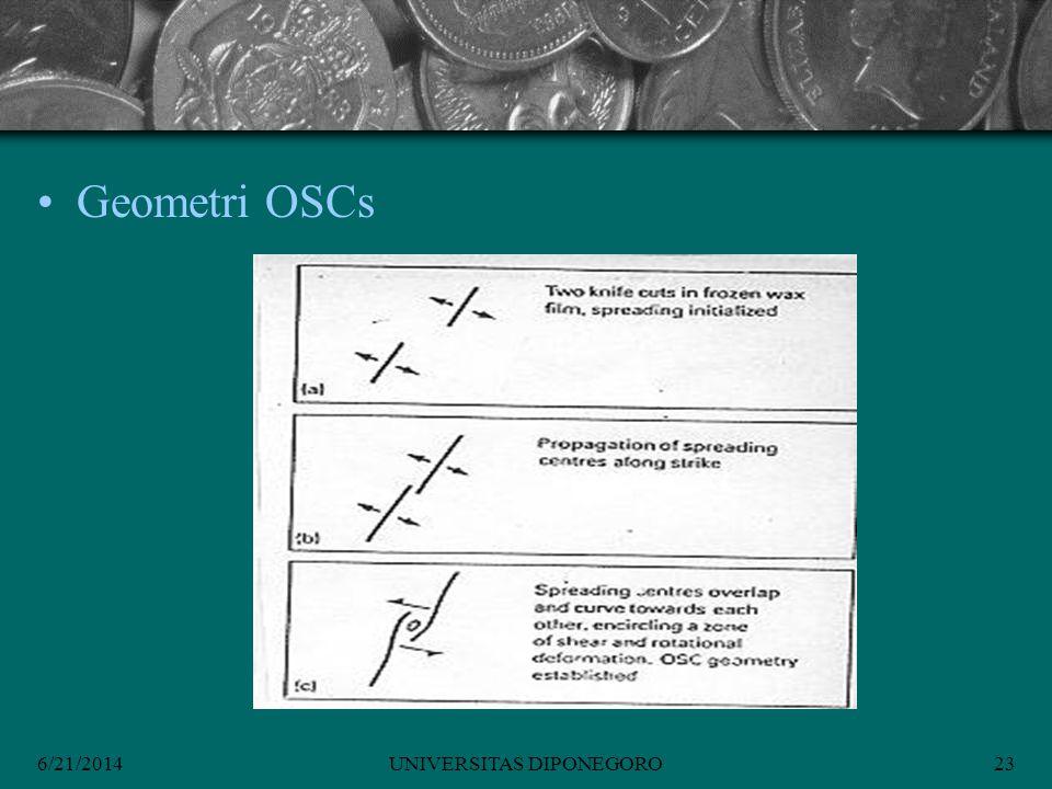 6/21/2014UNIVERSITAS DIPONEGORO23 •Geometri OSCs