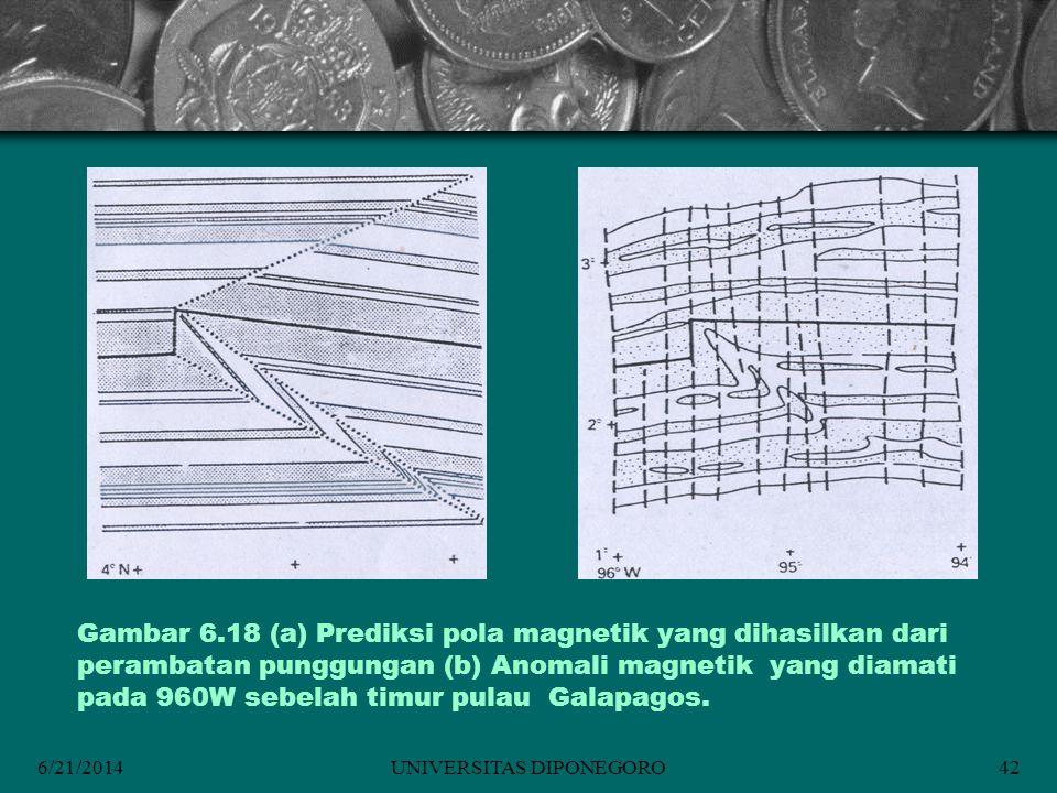 6/21/2014UNIVERSITAS DIPONEGORO42 Gambar 6.18 (a) Prediksi pola magnetik yang dihasilkan dari perambatan punggungan (b) Anomali magnetik yang diamati pada 960W sebelah timur pulau Galapagos.
