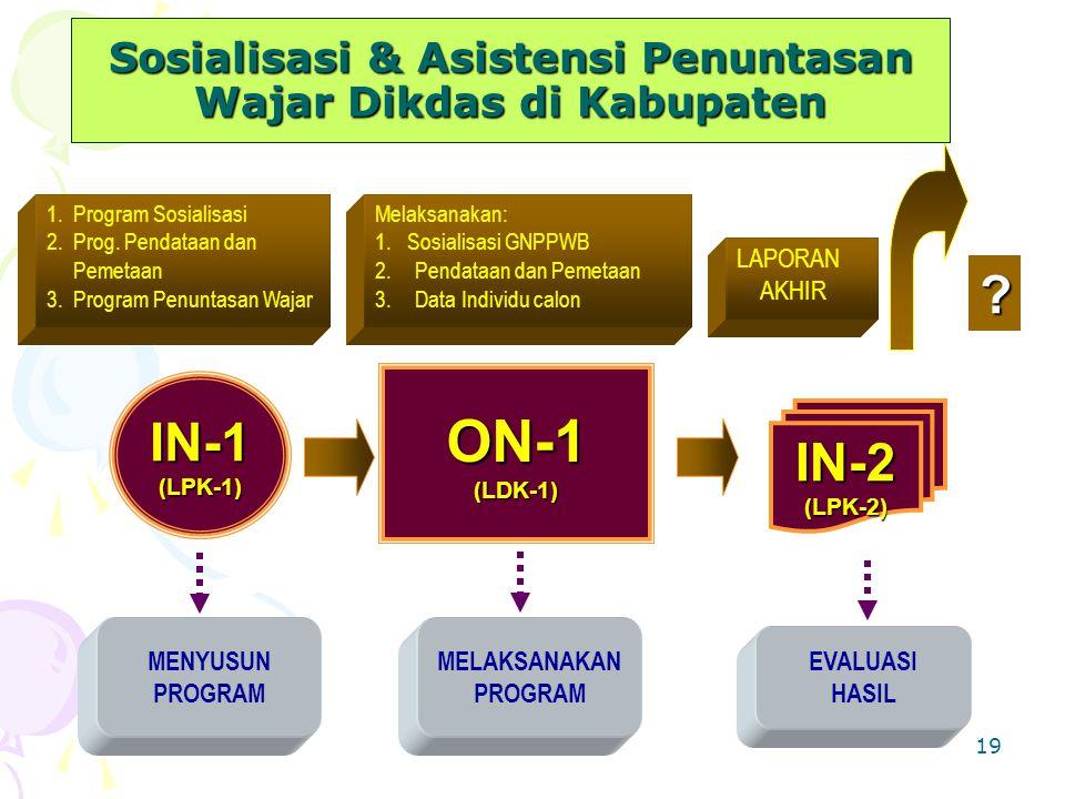 19 IN-1(LPK-1) ON-1(LDK-1) IN-2(LPK-2) MENYUSUN PROGRAM MELAKSANAKAN PROGRAM EVALUASI HASIL ? 1.Program Sosialisasi 2.Prog. Pendataan dan Pemetaan 3.P