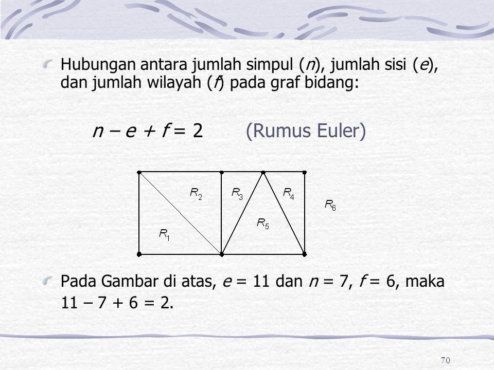 70 Hubungan antara jumlah simpul (n), jumlah sisi (e), dan jumlah wilayah (f) pada graf bidang: n – e + f = 2 (Rumus Euler) Pada Gambar di atas, e = 11 dan n = 7, f = 6, maka 11 – 7 + 6 = 2.