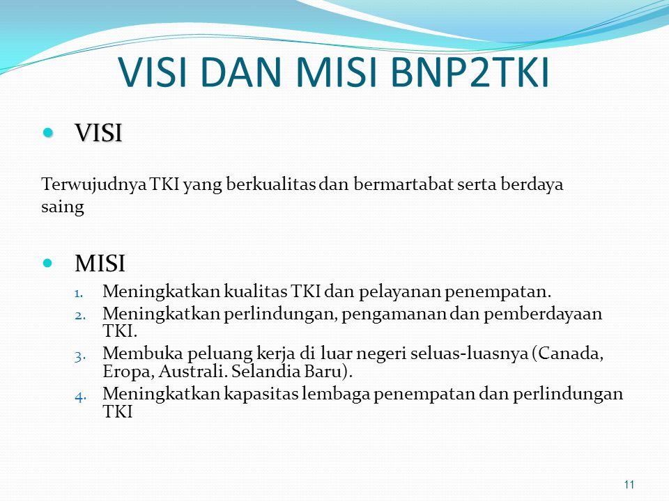 VISI DAN MISI BNP2TKI  VISI Terwujudnya TKI yang berkualitas dan bermartabat serta berdaya saing  MISI 1. Meningkatkan kualitas TKI dan pelayanan pe
