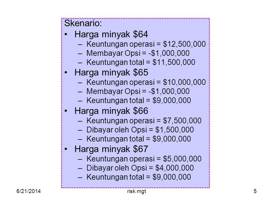 6/21/2014risk mgt5 Skenario: •Harga minyak $64 –Keuntungan operasi = $12,500,000 –Membayar Opsi = -$1,000,000 –Keuntungan total = $11,500,000 •Harga minyak $65 –Keuntungan operasi = $10,000,000 –Membayar Opsi = -$1,000,000 –Keuntungan total = $9,000,000 •Harga minyak $66 –Keuntungan operasi = $7,500,000 –Dibayar oleh Opsi = $1,500,000 –Keuntungan total = $9,000,000 •Harga minyak $67 –Keuntungan operasi = $5,000,000 –Dibayar oleh Opsi = $4,000,000 –Keuntungan total = $9,000,000