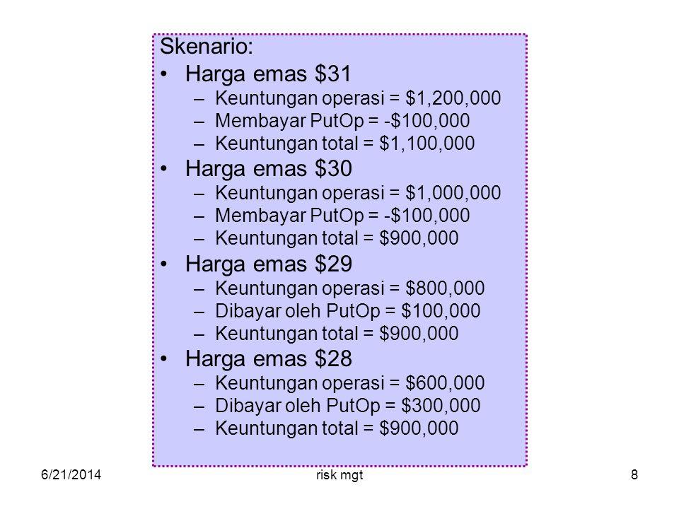 6/21/2014risk mgt8 Skenario: •Harga emas $31 –Keuntungan operasi = $1,200,000 –Membayar PutOp = -$100,000 –Keuntungan total = $1,100,000 •Harga emas $30 –Keuntungan operasi = $1,000,000 –Membayar PutOp = -$100,000 –Keuntungan total = $900,000 •Harga emas $29 –Keuntungan operasi = $800,000 –Dibayar oleh PutOp = $100,000 –Keuntungan total = $900,000 •Harga emas $28 –Keuntungan operasi = $600,000 –Dibayar oleh PutOp = $300,000 –Keuntungan total = $900,000