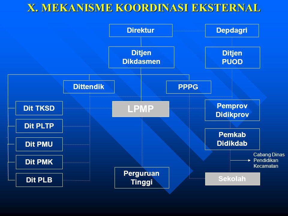 IX. TATA KERJA DAN HUBUNGAN (sambungan) 2. Setiap Pimpinan satuan organisasi di lingkungan LPMP dalam melaksanakan tugasnya wajib : a. Menerapkan prin