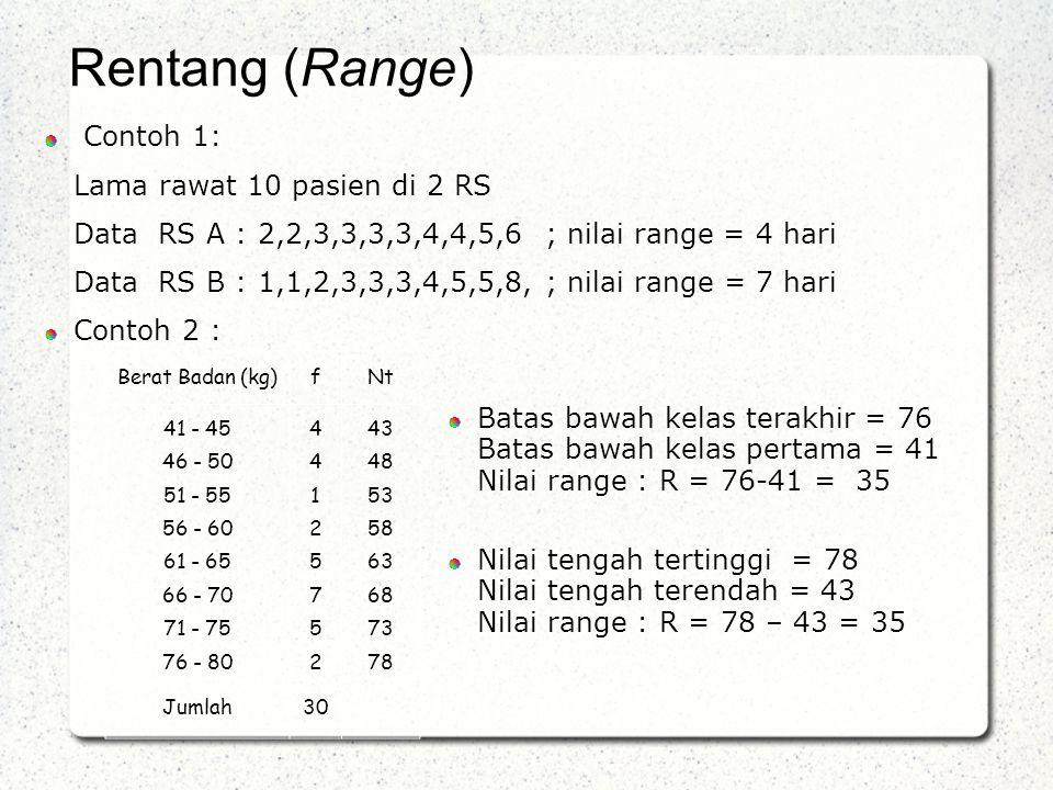 Contoh 1: Lama rawat 10 pasien di 2 RS Data RS A : 2,2,3,3,3,3,4,4,5,6 ; nilai range = 4 hari Data RS B : 1,1,2,3,3,3,4,5,5,8, ; nilai range = 7 hari Contoh 2 : Rentang (Range) Berat Badan (kg)fNt 41 - 45 46 - 50 51 - 55 56 - 60 61 - 65 66 - 70 71 - 75 76 - 80 4412575244125752 43 48 53 58 63 68 73 78 Jumlah30 Batas bawah kelas terakhir = 76 Batas bawah kelas pertama = 41 Nilai range : R = 76-41 = 35 Nilai tengah tertinggi = 78 Nilai tengah terendah = 43 Nilai range : R = 78 – 43 = 35