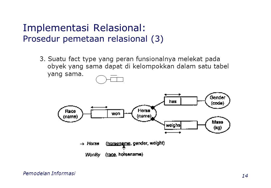 Pemodelan Informasi 14 Implementasi Relasional: Prosedur pemetaan relasional (3) 3. Suatu fact type yang peran funsionalnya melekat pada obyek yang sa
