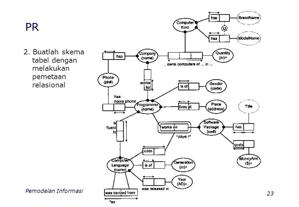 Pemodelan Informasi 23 PR 2. Buatlah skema tabel dengan melakukan pemetaan relasional