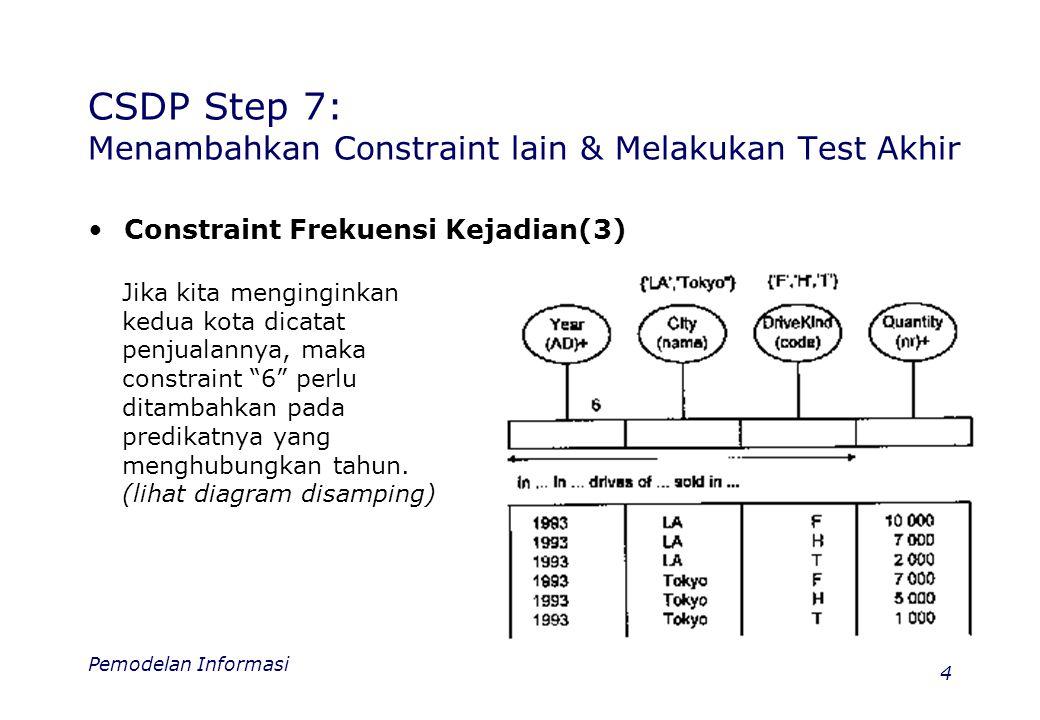 Pemodelan Informasi 5 CSDP Step 7: Menambahkan Constraint lain & Melakukan Test Akhir •Constraint Frekuensi Kejadian(4) Bilamana kita bermaksud menyatakan suatu obyek dapat muncul pada suatu range nilai minimum dan maksimum, maka pemberian constraint sepert gambar dibawah dimungkinkan.