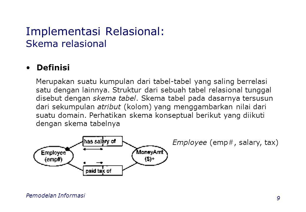 Pemodelan Informasi 9 Implementasi Relasional: Skema relasional •Definisi Merupakan suatu kumpulan dari tabel-tabel yang saling berrelasi satu dengan