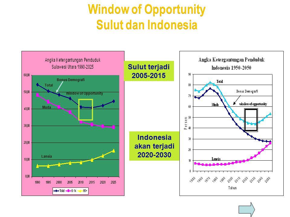 Total Muda Lansia Bonus Demografi Window of Opportunity Sulut terjadi 2005-2015 Indonesia akan terjadi 2020-2030
