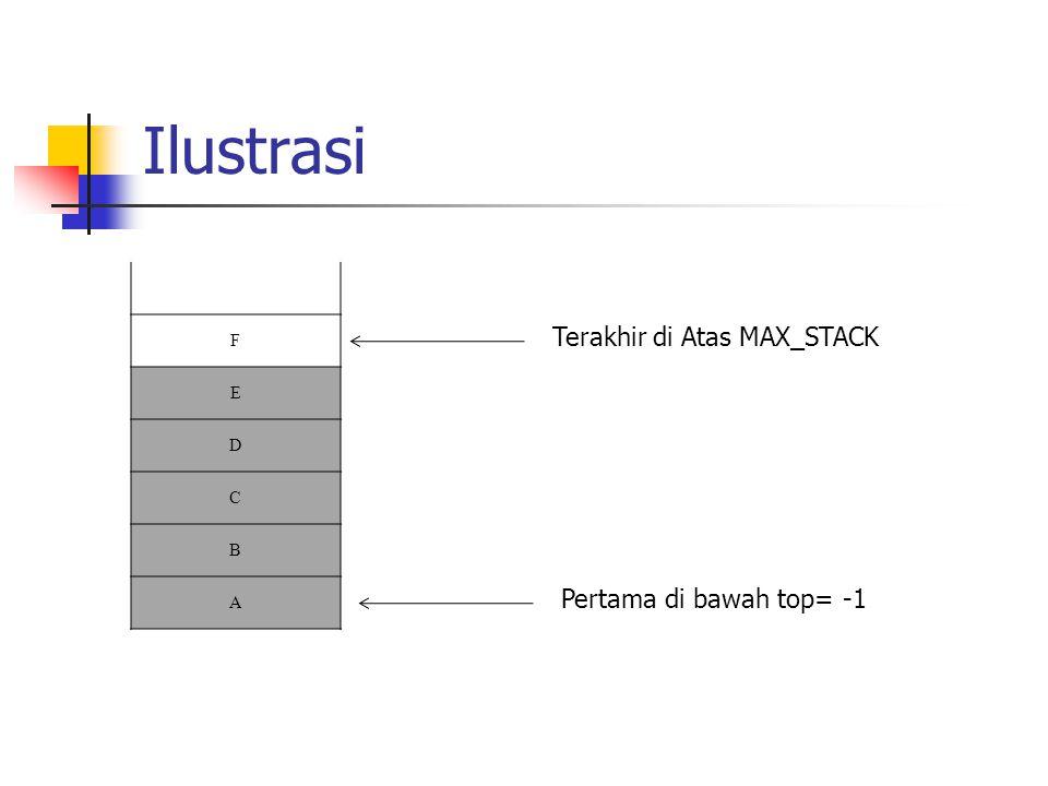Ilustrasi F E D C B A Terakhir di Atas MAX_STACK Pertama di bawah top= -1