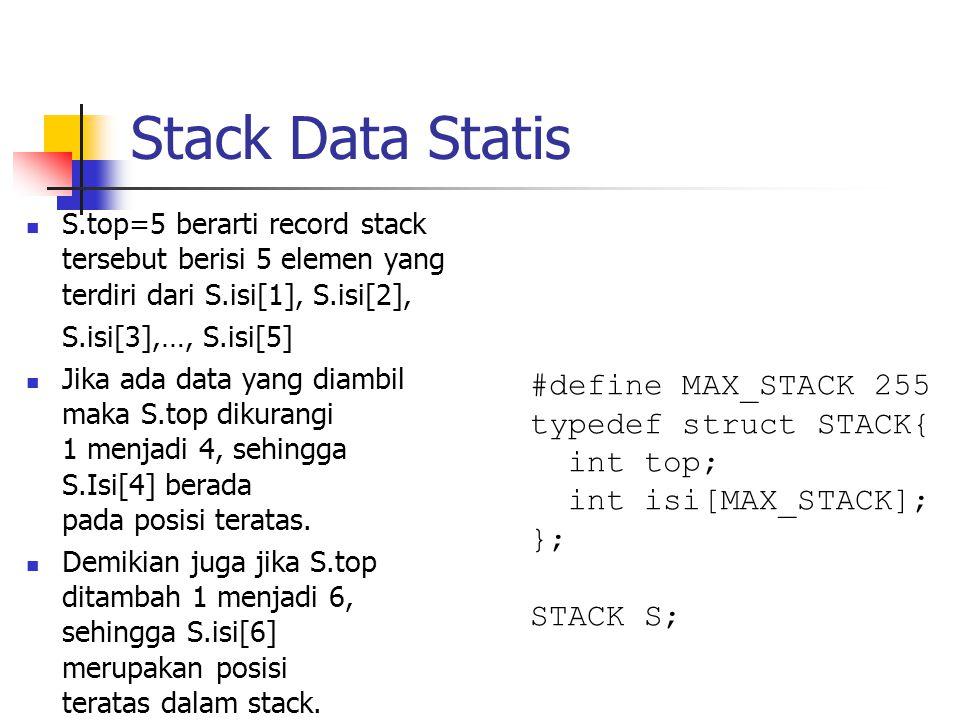 Stack Data Statis  S.top=5 berarti record stack tersebut berisi 5 elemen yang terdiri dari S.isi[1], S.isi[2], S.isi[3],…, S.isi[5]  Jika ada data y