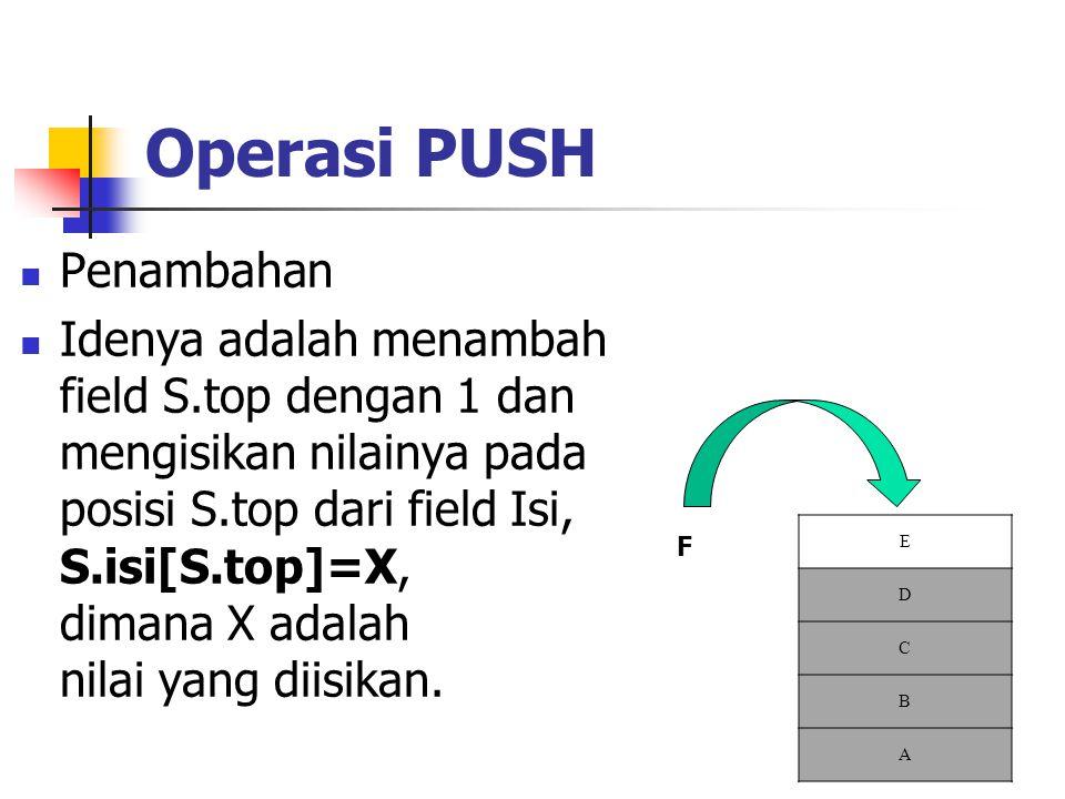 Operasi PUSH  Penambahan  Idenya adalah menambah field S.top dengan 1 dan mengisikan nilainya pada posisi S.top dari field Isi, S.isi[S.top]=X, dima