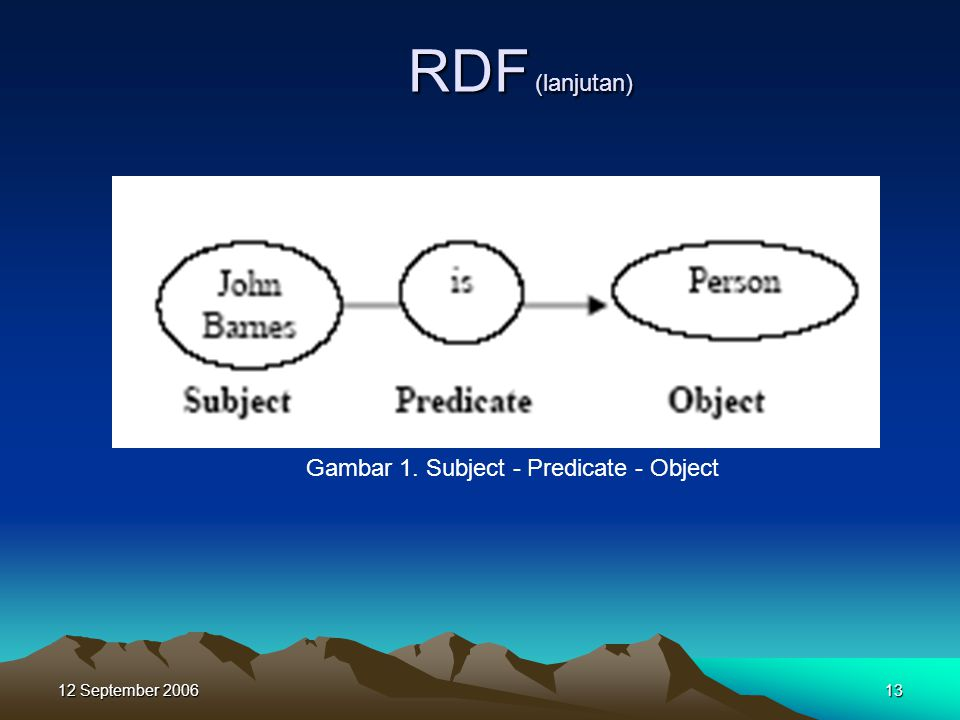 12 September RDF (lanjutan) Gambar 1. Subject - Predicate - Object