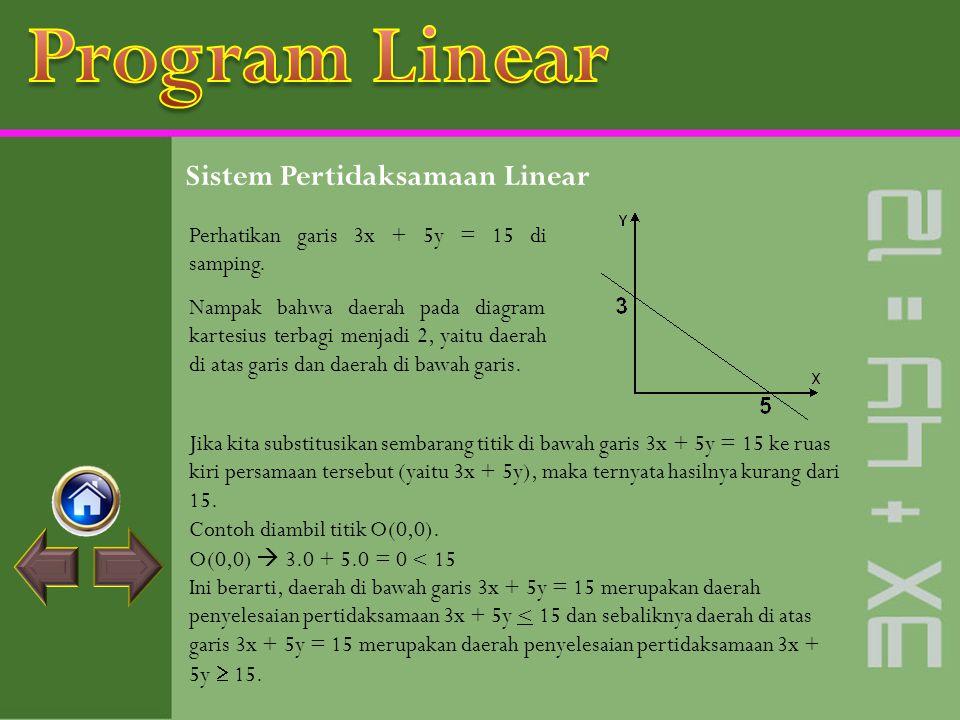 Perhatikan garis 3x + 5y = 15 di samping.