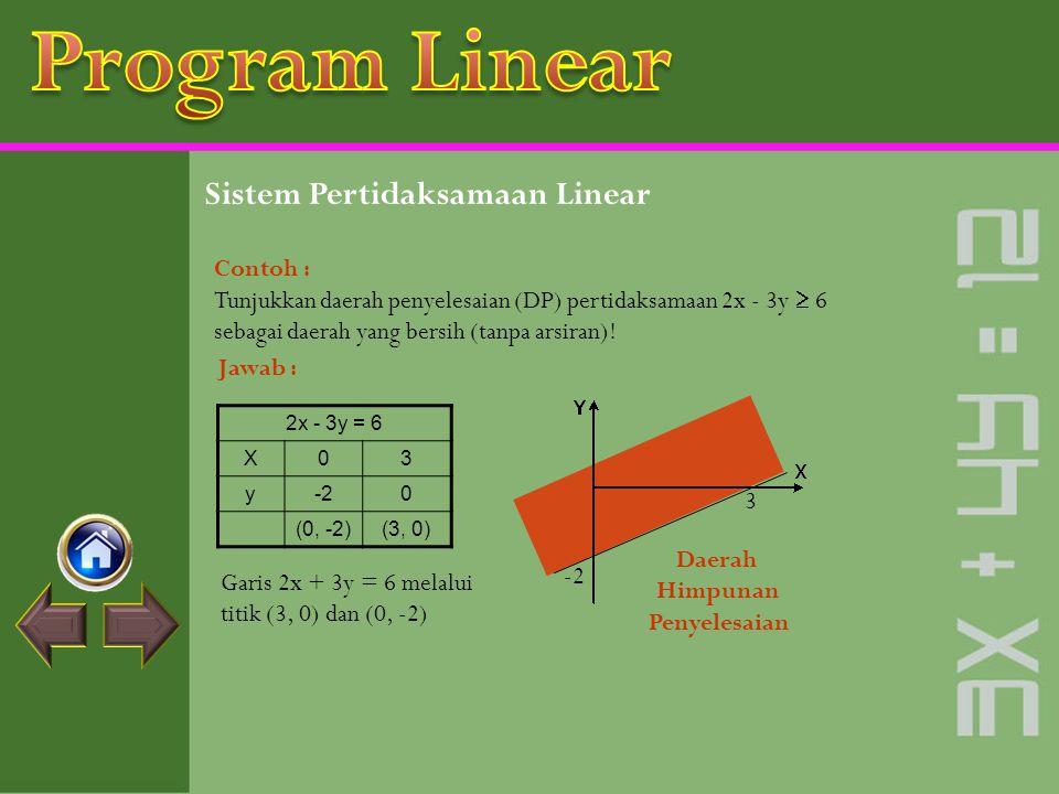 Sistem Pertidaksamaan Linear Contoh : Tunjukkan daerah penyelesaian (DP) pertidaksamaan 2x + 3y  6 sebagai daerah yang bersih (tanpa arsiran)! Jawab