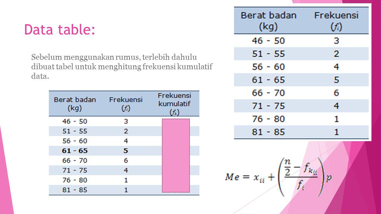 Data table: Sebelum menggunakan rumus, terlebih dahulu dibuat tabel untuk menghitung frekuensi kumulatif data.