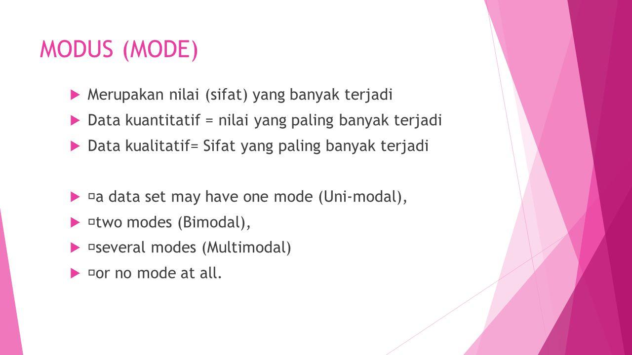 MODUS (MODE)  Merupakan nilai (sifat) yang banyak terjadi  Data kuantitatif = nilai yang paling banyak terjadi  Data kualitatif= Sifat yang paling