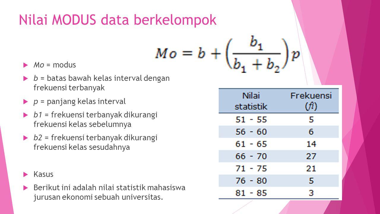 Nilai MODUS data berkelompok  Mo = modus  b = batas bawah kelas interval dengan frekuensi terbanyak  p = panjang kelas interval  b1 = frekuensi te