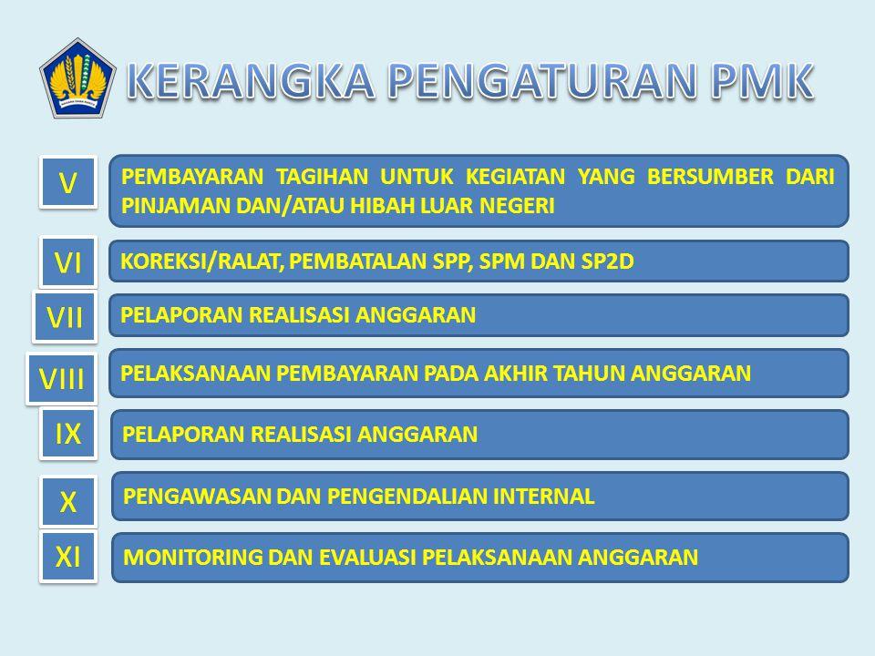 • Pembatalan SPP hanya dapat dilakukan oleh PPK sepanjang SP2D belum diterbitkan.