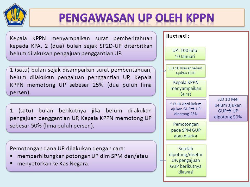 Kepala KPPN menyampaikan surat pemberitahuan kepada KPA, 2 (dua) bulan sejak SP2D-UP diterbitkan belum dilakukan pengajuan penggantian UP. 1 (satu) bu