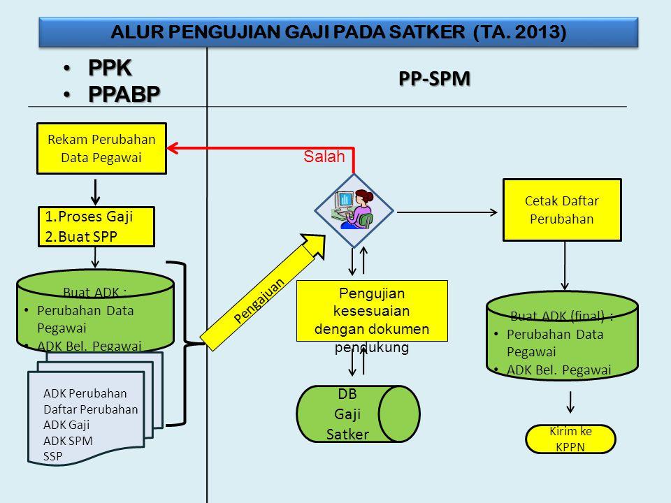 •PPK •PPABP PP-SPM ALUR PENGUJIAN GAJI PADA SATKER (TA. 2013) Rekam Perubahan Data Pegawai 1.Proses Gaji 2.Buat SPP Buat ADK : • Perubahan Data Pegawa