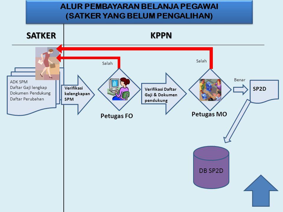 SATKER KPPN ADK SPM Daftar Gaji lengkap Dokumen Pendukung Daftar Perubahan Salah DB SP2D Salah Verifikasi Daftar Gaji & Dokumen pendukung Petugas MO S