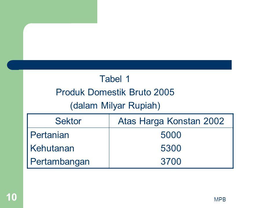 MPB 10 Tabel 1 Produk Domestik Bruto 2005 (dalam Milyar Rupiah) SektorAtas Harga Konstan 2002 Pertanian Kehutanan Pertambangan 5000 5300 3700