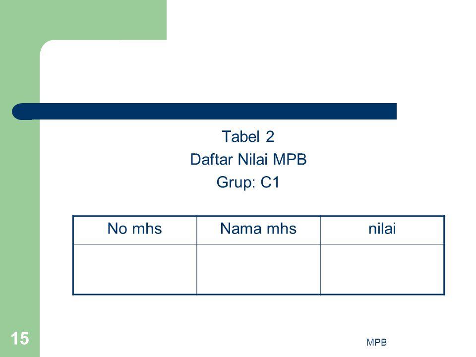 MPB 15 Tabel 2 Daftar Nilai MPB Grup: C1 No mhsNama mhsnilai