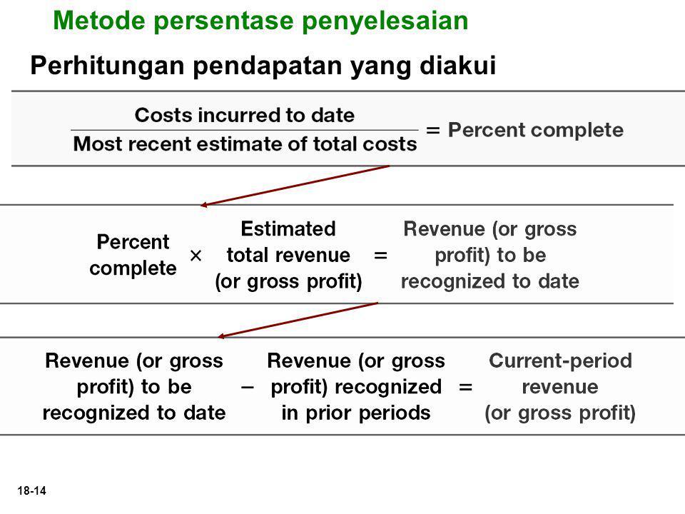 18-14 Perhitungan pendapatan yang diakui Metode persentase penyelesaian