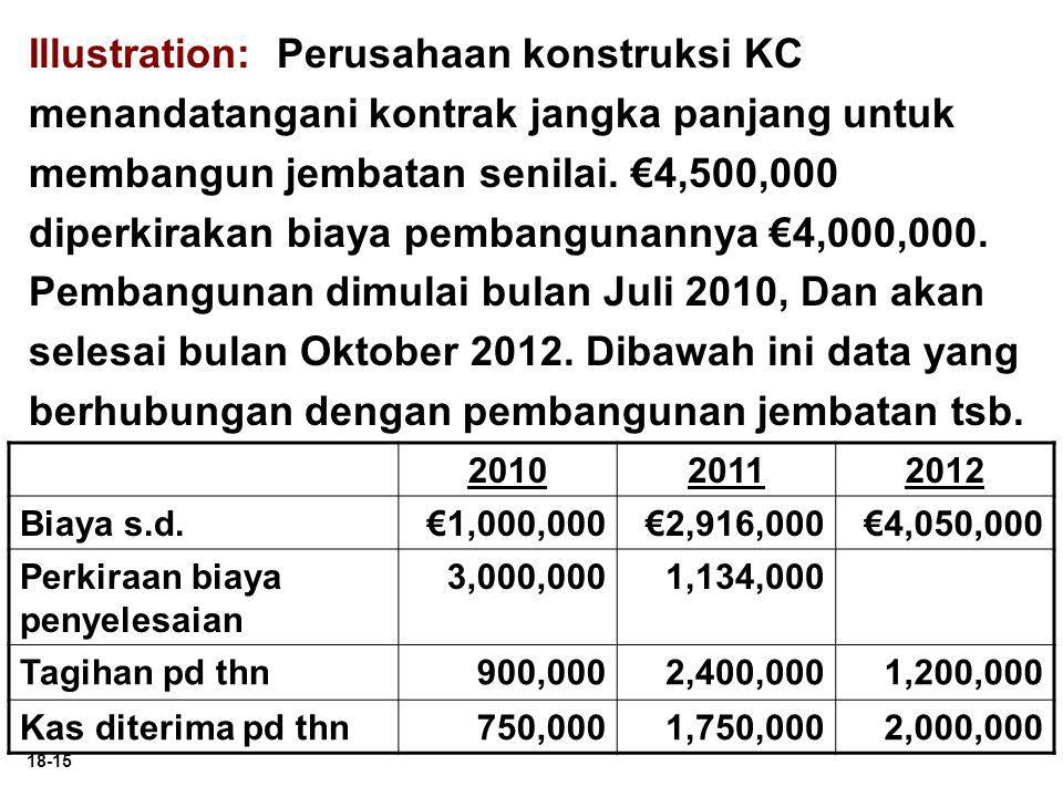 18-15 Illustration: Perusahaan konstruksi KC menandatangani kontrak jangka panjang untuk membangun jembatan senilai. €4,500,000 diperkirakan biaya pem